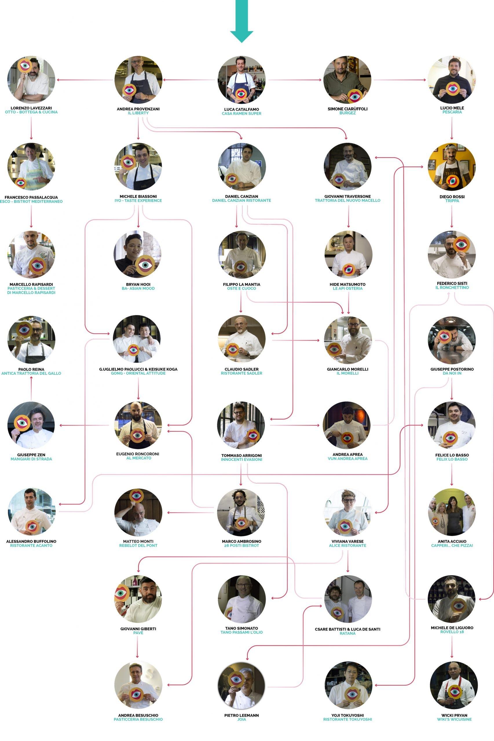 Sublime ricette in cibografica mappa chef sublime food design